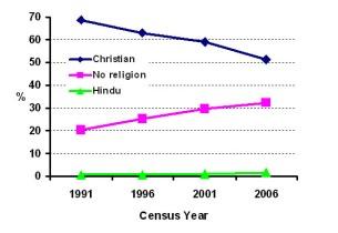 Religion trends