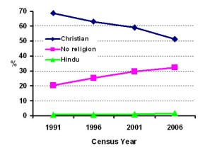 Proportion of New Zealanders declaring specific religions in last four census dates (Hindu,Buddhist and Muslim combined for ease of presentation).