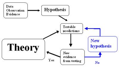 modern science method?w=500 intelligent design and scientific method open parachute