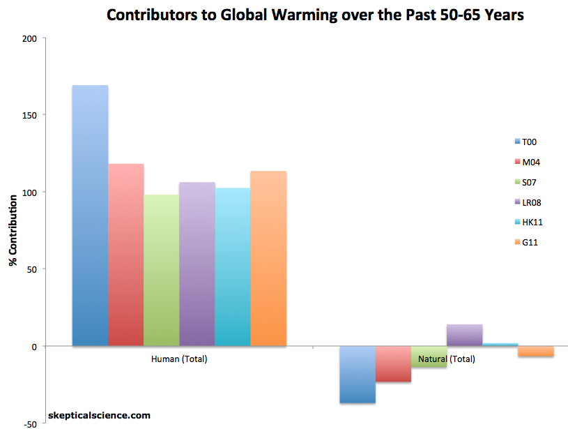 List of scientists who disagree with the scientific consensus on global warming