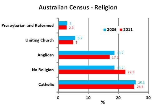 Demography of Australia