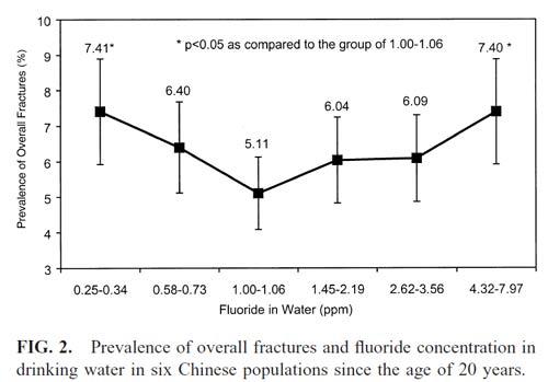 Fluoride-fractures