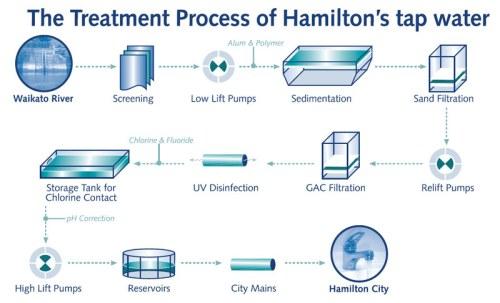hamilton-ws