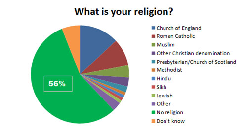 ... group say they have no religion while 38% don't believe in a god