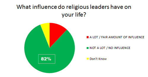 religion in todays society Legislators should seek constitutionally appropriate ways to explore the impact of religious practice on society and, where appropriate, recognize its role copied  today, schools are.