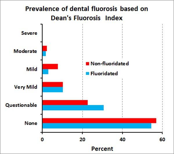 Misrepresentation Of The New Cochrane Fluoridation Review Open