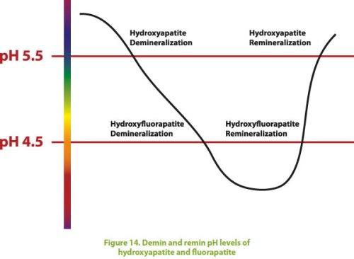 Hydro-Chart