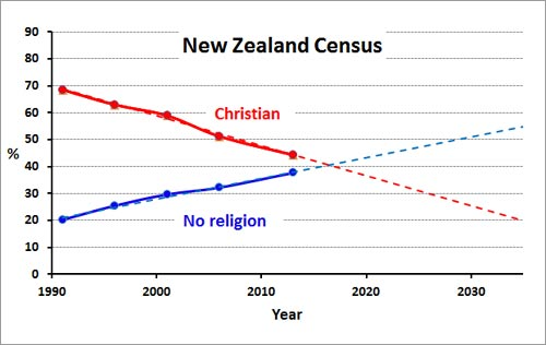 Losing trust in religious leaders open parachute census trend fandeluxe Images
