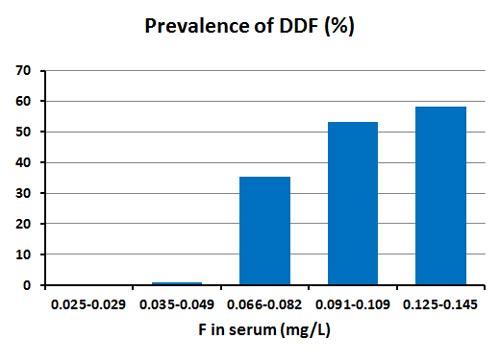 DDF-1