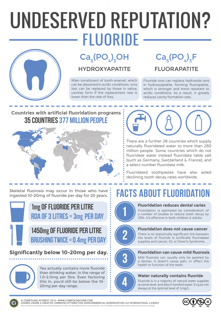 Benefits Of Drinking Fluoride Free Water