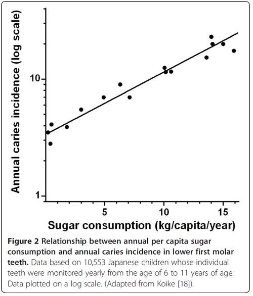sugar-caries