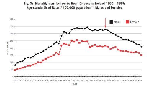 Ireland---heart