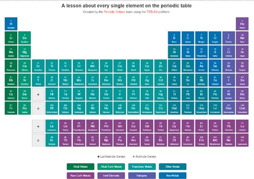 Periodic table open parachute periodictable urtaz Image collections