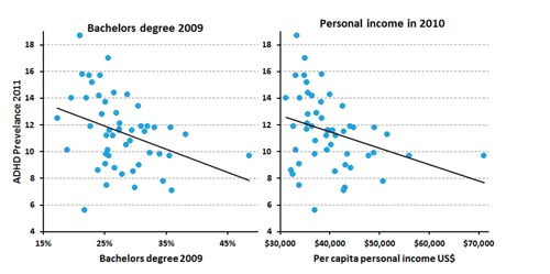 Education-Income