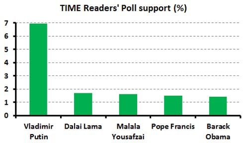 TIME-poll
