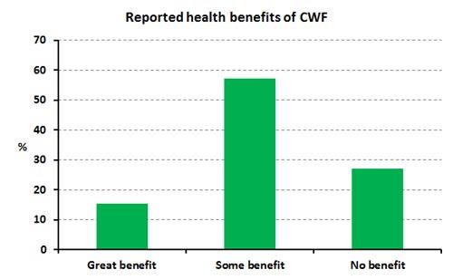 CWF-benefits