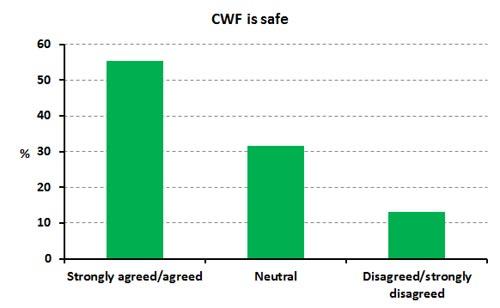 CWF-safe