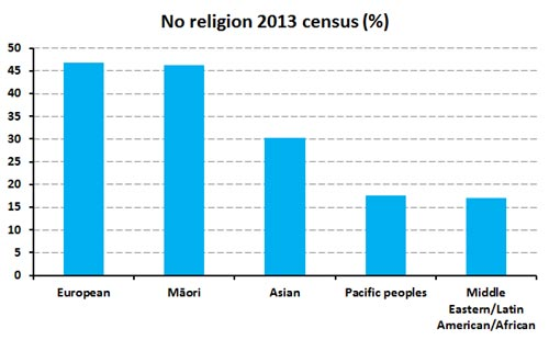 Christianity open parachute 2013 census 1 sciox Image collections