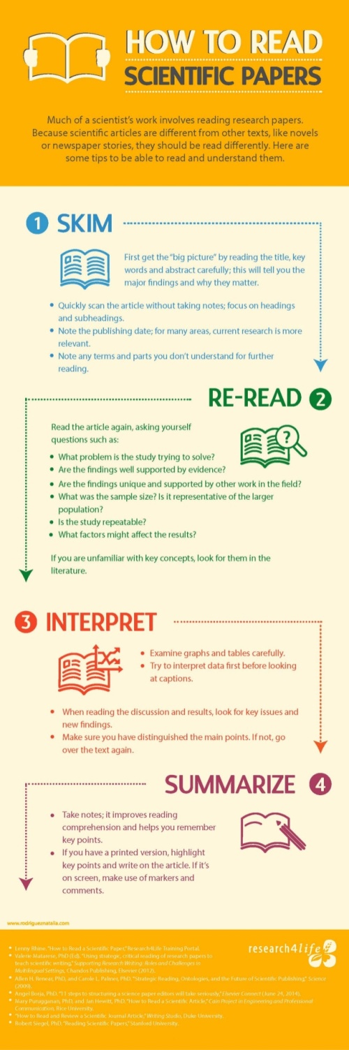 infographic-how-to-read-scientific-papers-1-638