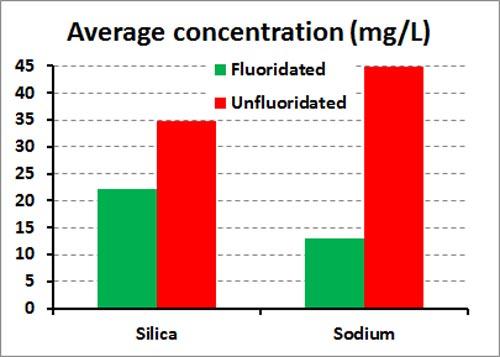 silica-sodium