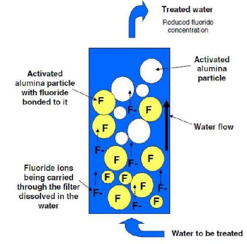 alumina filter