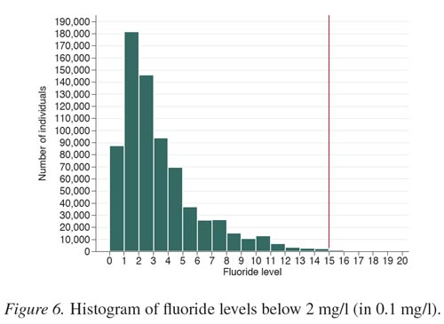 Large swedish study finds no effect of fluoride on iq open parachute histogram of numbers people drinking water containing naturally occurring fluoride at different concentrations source aggeborn hman 2016 fandeluxe Gallery