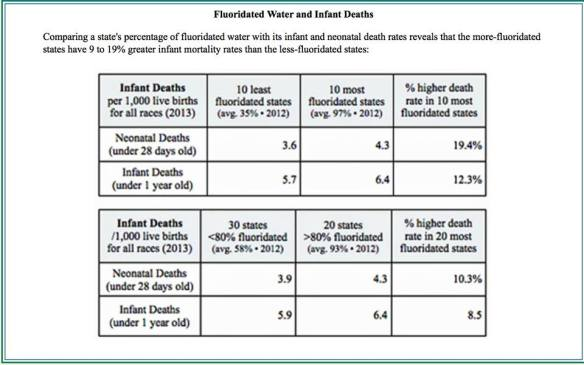 Anti-fluoridationists exploit infant deaths by fiddling